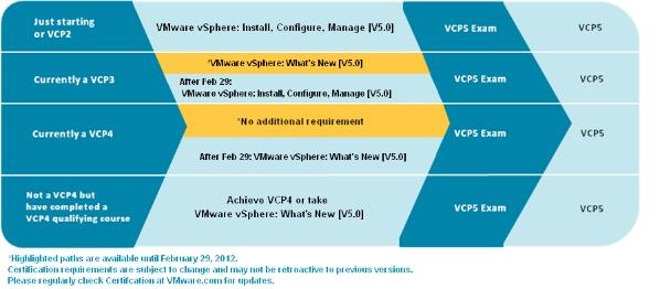 Percorsi per la certificazione VCP5