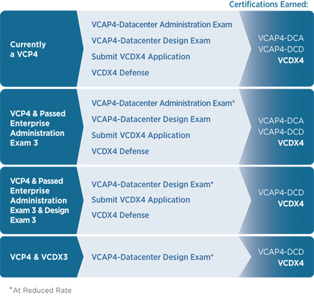 VCDX4 Upgrade Path