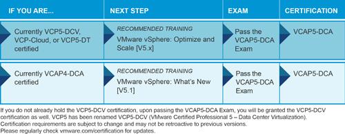 VCAP5-DCV Path