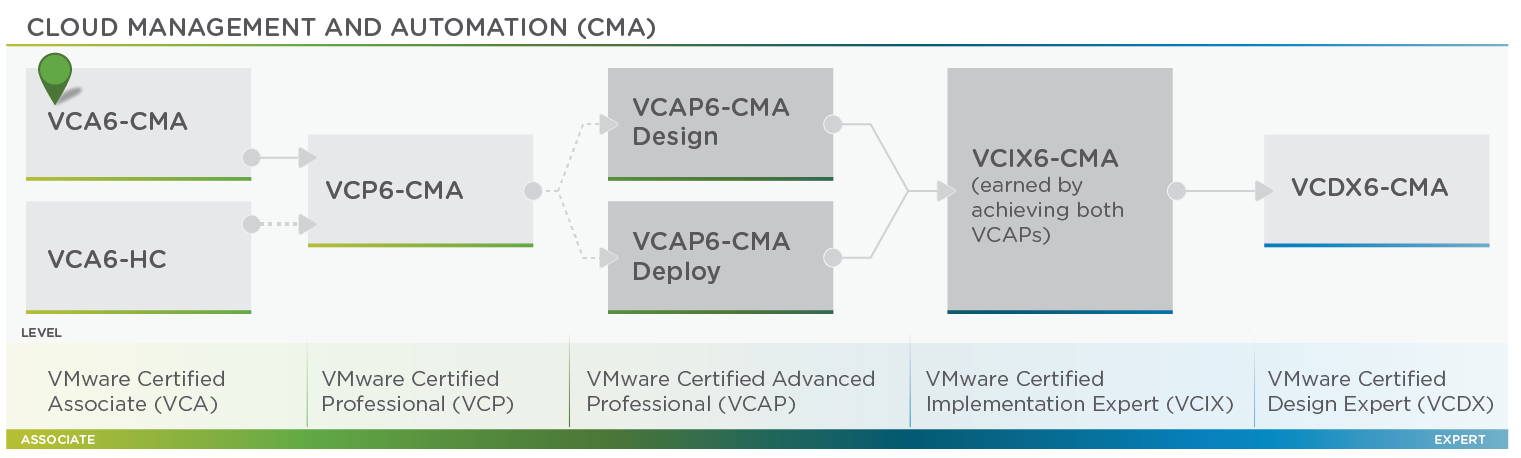 CMA Certifications