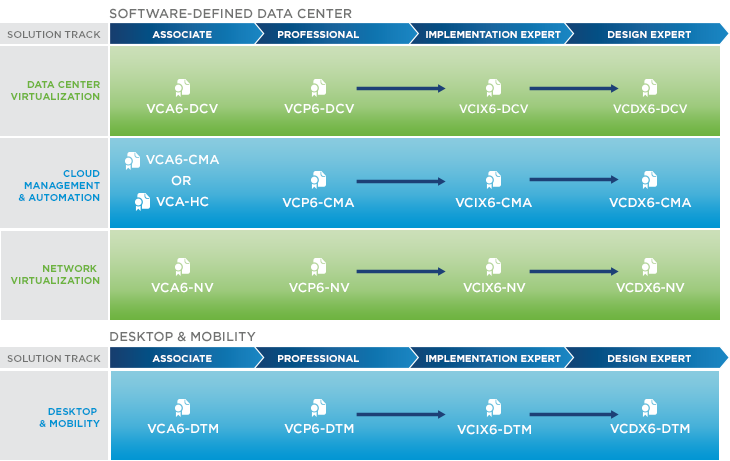 vSphere 6 Roadmap 2015