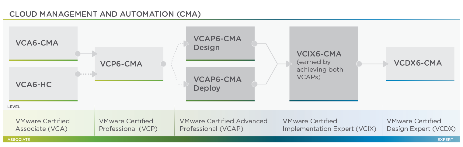 CMA Certifications