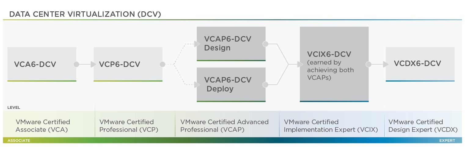 DCV Certifications