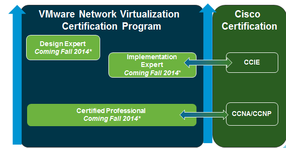 NSX certification path